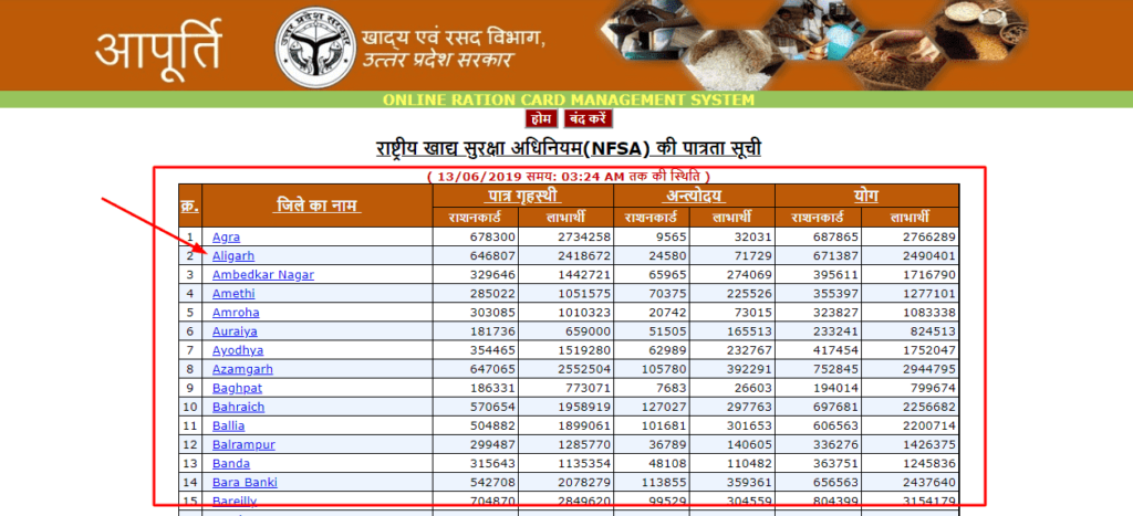 UP ration card NFSA list district wise